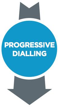 progressive-dialling.jpg#asset:941