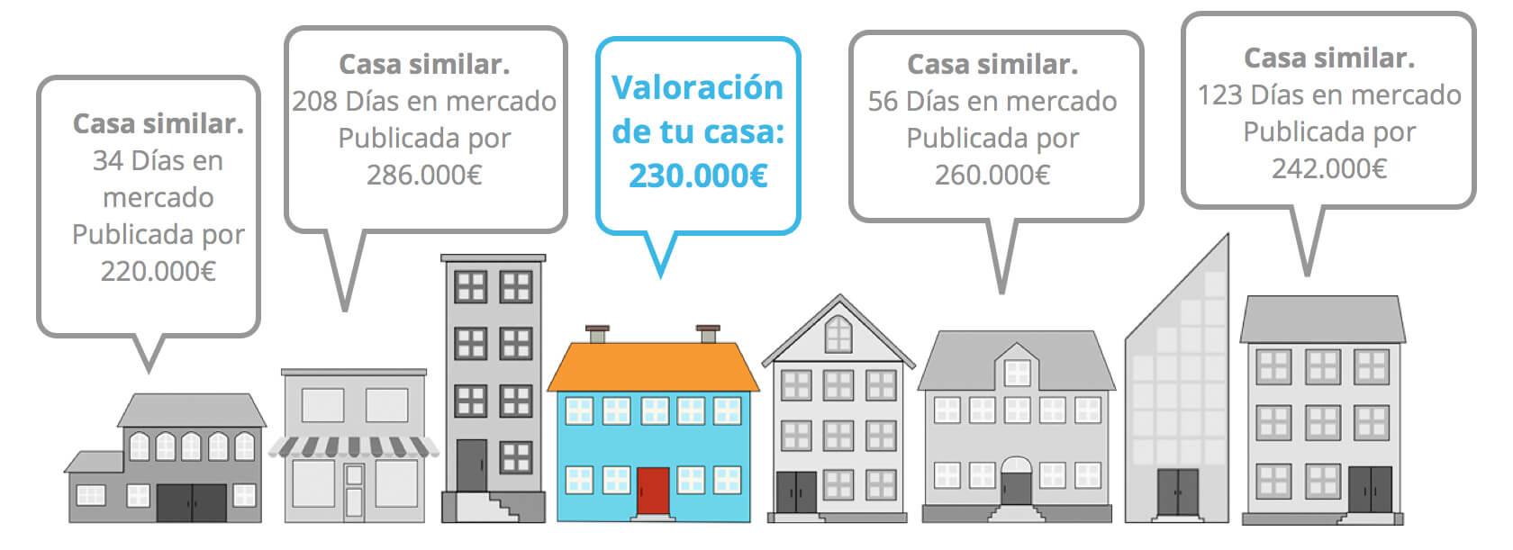 tasación casa