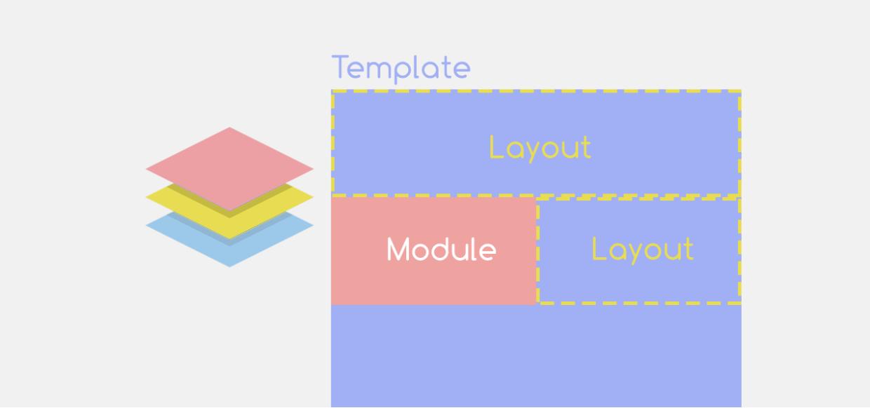 Modular Layout