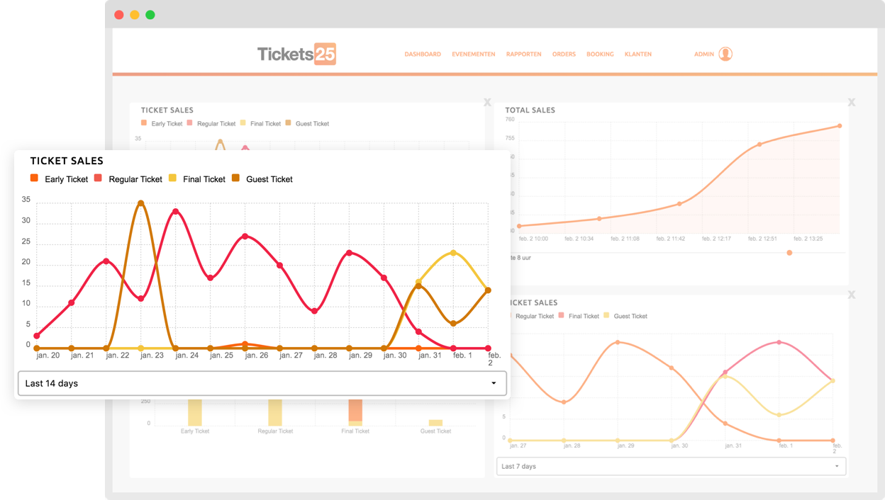 Tickets25 administrator page showing the ticket sales in a graph