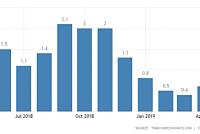 South Korea's industrial profits fall...