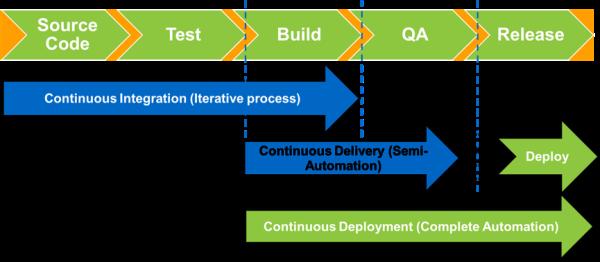 continuous-integration-process