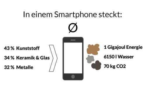 Smartphone Ökobilanz - Kunststoff, Keramik, Glas