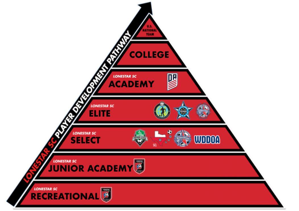 Development Pathway Pyramid