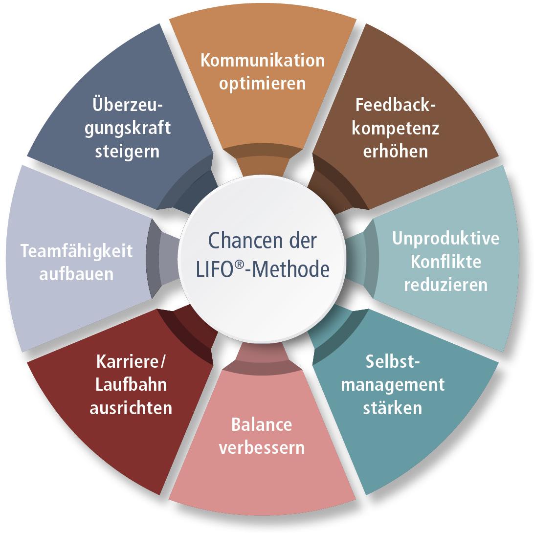 Kreisdiagramm über die 7(8) Pluspunkte der LIFO®-Methode