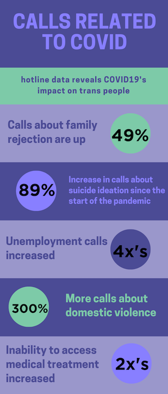 Calls Related to COVID 19. Hotline data reveals COVID19's impact on trans people. Calls about familiiy rejection are up 49%. 89% increase in calls about suicide ideation since the start of the pandemic. Unemployment calls increased 4x. 300% more calls about domestic violence. Inability to access medical treatment increased 2x.