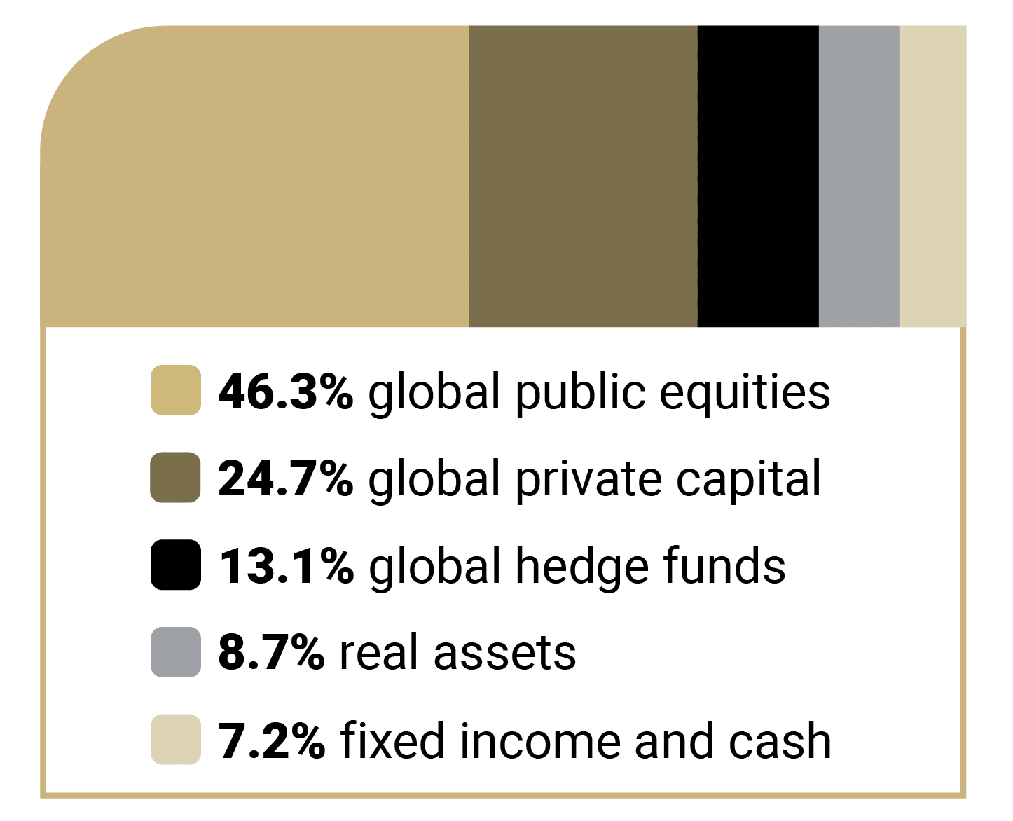 This is a chart that shows how the LTIP is invested in asset classes. 46.3% for global public equities, $24.7% for global private capital, 13.1% for global hedge funds, 8.7% for real assets and 7.2% for fixed income and cash.