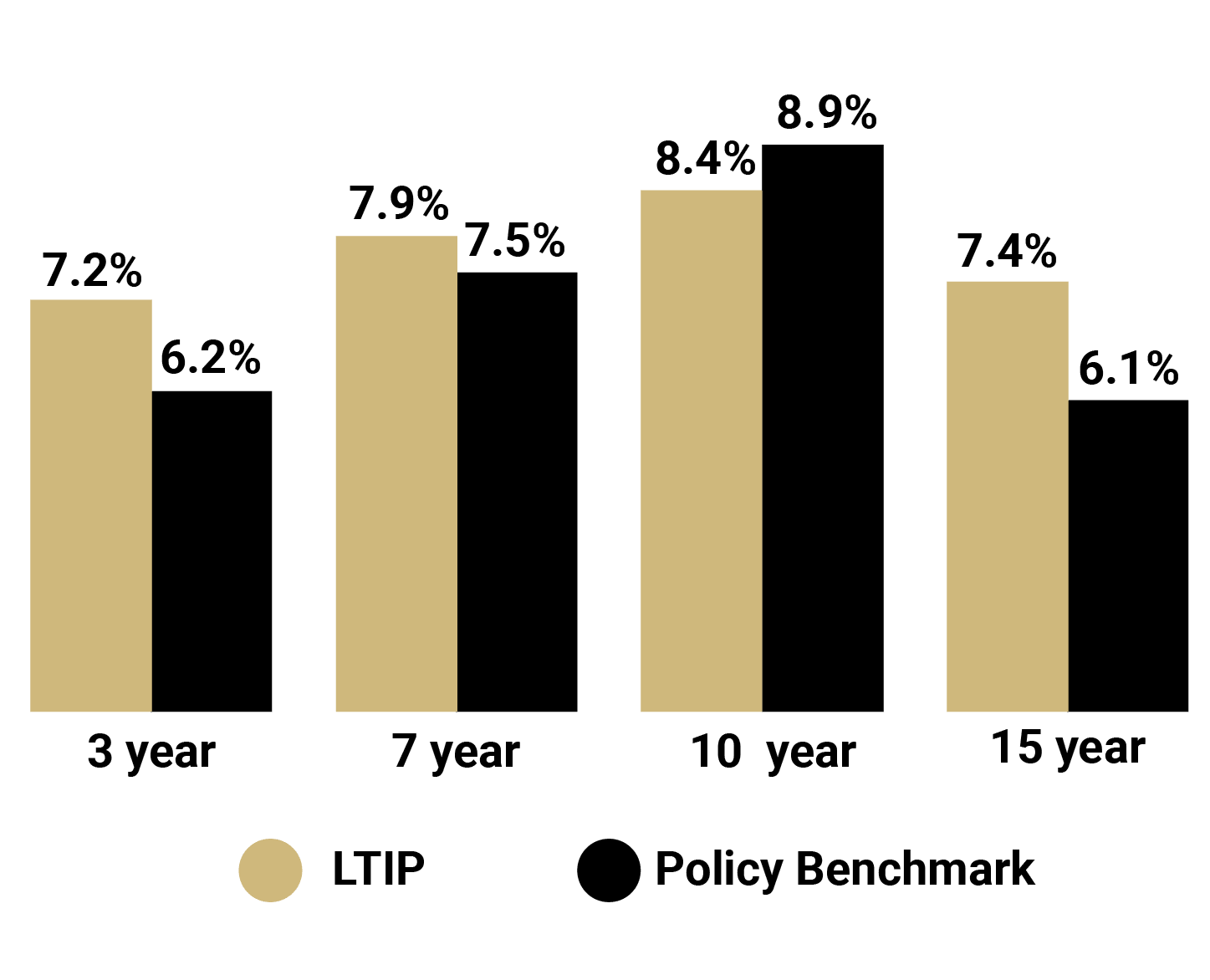 This is a dual bar chat that compares the LTIP and benchmark returns. Here are the percentage returns: 3 year for LTIP is 7.2%, 3 year for benchmark is 6.2%; 5 year for LTIP is 7.9%, 5 year for benchmark is 7.5%; 10 year for LTIP is 8.4%, 10 year for benchmark is 8.9%; 15 year for LTIP is 7.4%, 15 year for benchmark is 6.1%.
