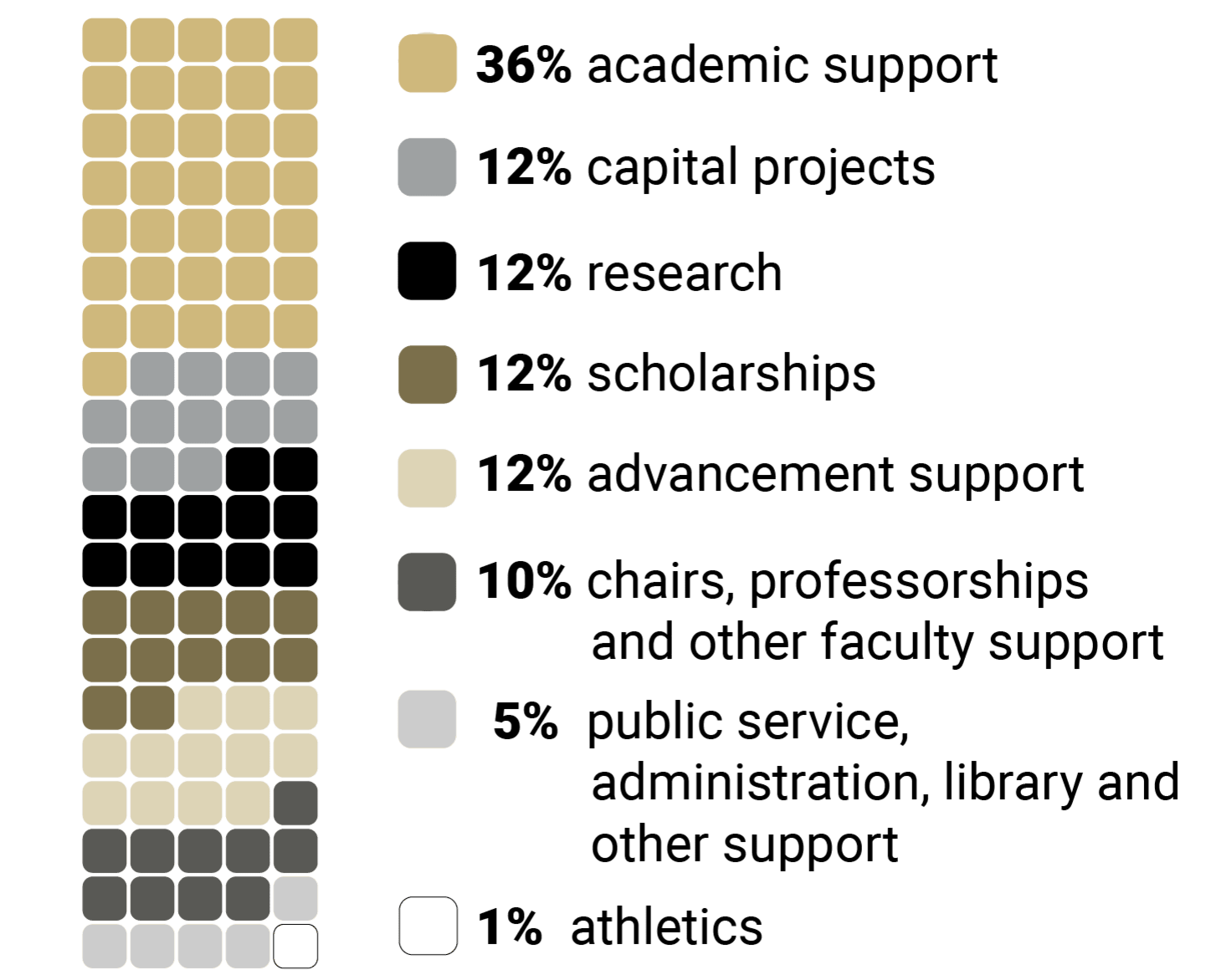 This is a waffle chart that shows where support from the CU Foundation to CU goes, by percentage. Academic Support 36%; Capital Projects 12%; Research 12%; Scholarships 12%; Advancement support 12%; Chairs, Professorships and Other Faculty Support 10%; Public Service, Administration, Library and Other Support 5%; and Athletics 1%