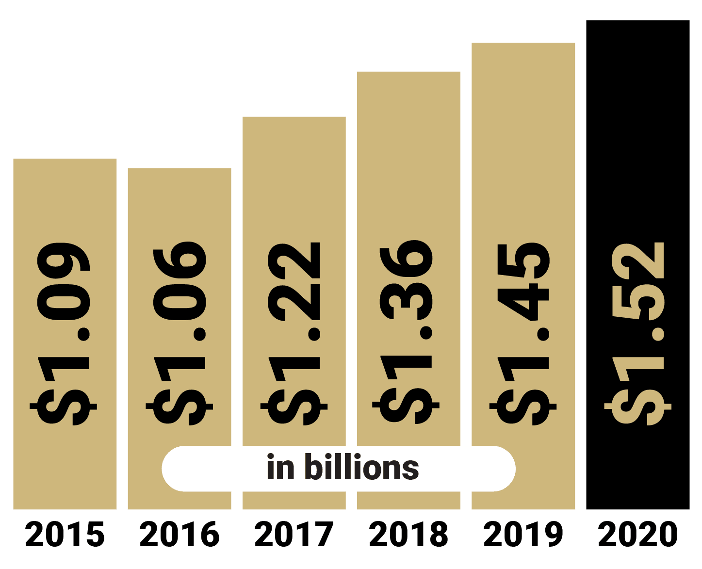 This is a bar chart that shows the value of the CU endowment by year. Here are the values: $1.09 billion for 2015, $1.06 billion for 2016, $1.22 billion for 2017, $1.36 billion for 2018, $1.45 billion for 2019 and $1.52 billion for 2020.