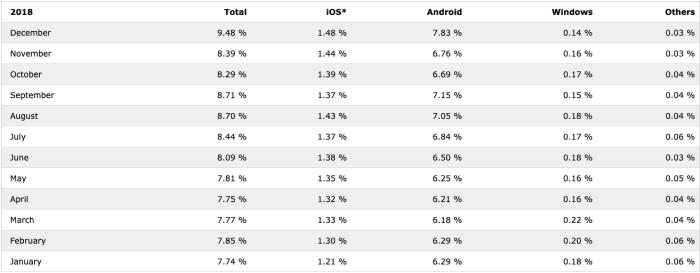 Zobrazení webů v mobilu 2018