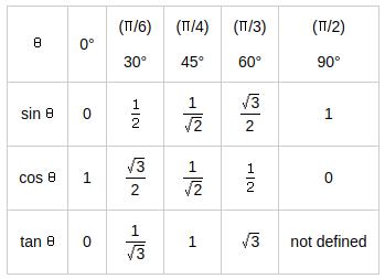 t ratios