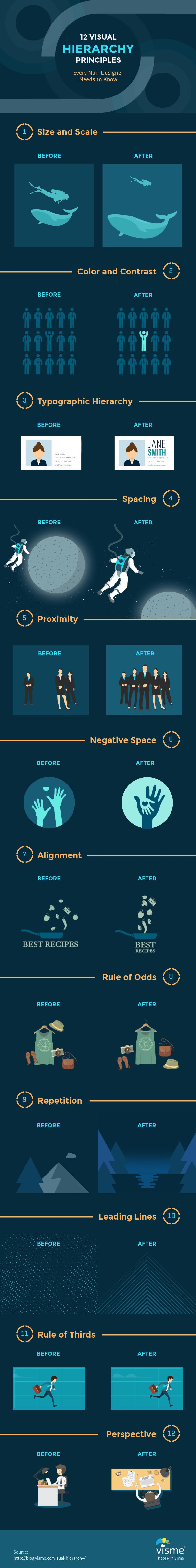 12 Nguyên tắc phân cấp thị giác