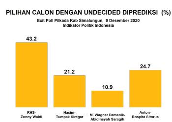 Exit Poll Pilkada Kabupaten Simalungun, Indikator Politik Indonesia