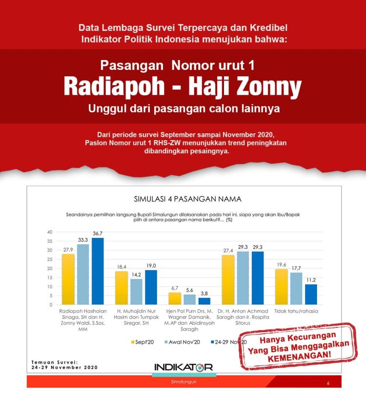 Hasil SurveI Indikator Politik Indonesia di Pilkada Simalungun