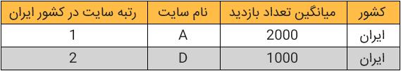 رتبه کشوری ایران