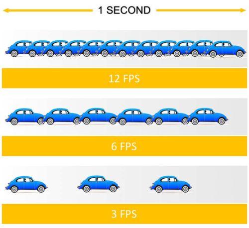 frames per second fps