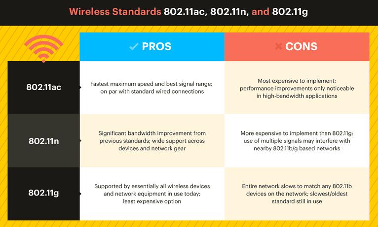 wireless communication protocol