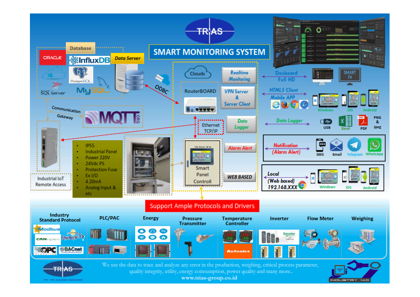 DEMO PANEL SMART MONITORING SYSTEM