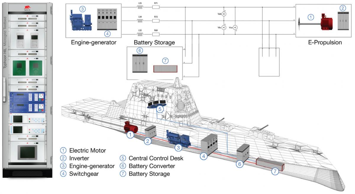 Marine System Solution