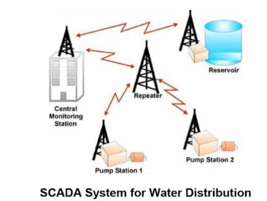 SCADA System 3
