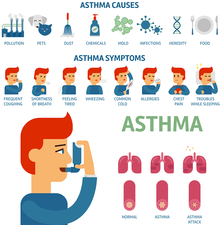What Are The Most Common Symptoms Of Asthma