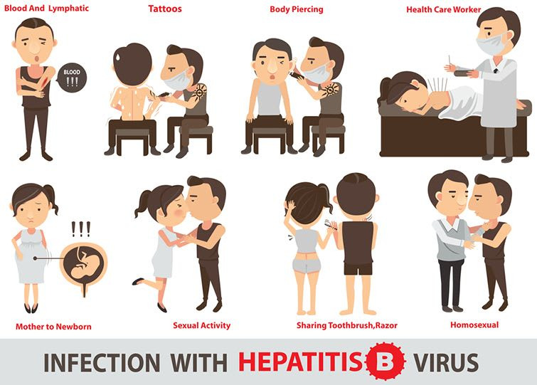How To Prevent Hepatitis