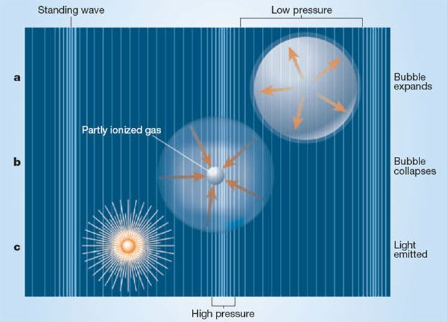 Another theory suggests that ionization causes a rapid chemical reaction of which light & heat is a byproduct, & it's this theory that seems to be the most popular at the moment to comprehend sonoluminesce