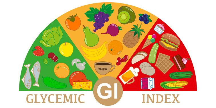 Glycemic Index (GI)