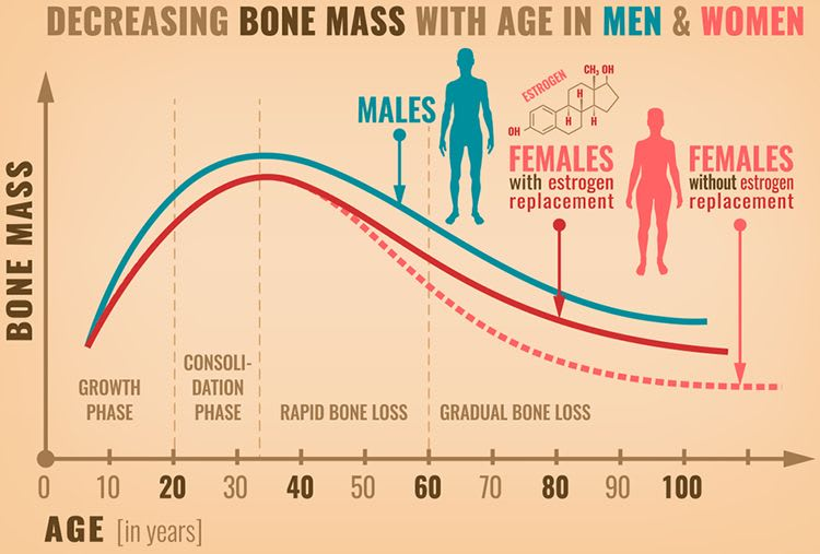 What Are The Risk Factors In Men