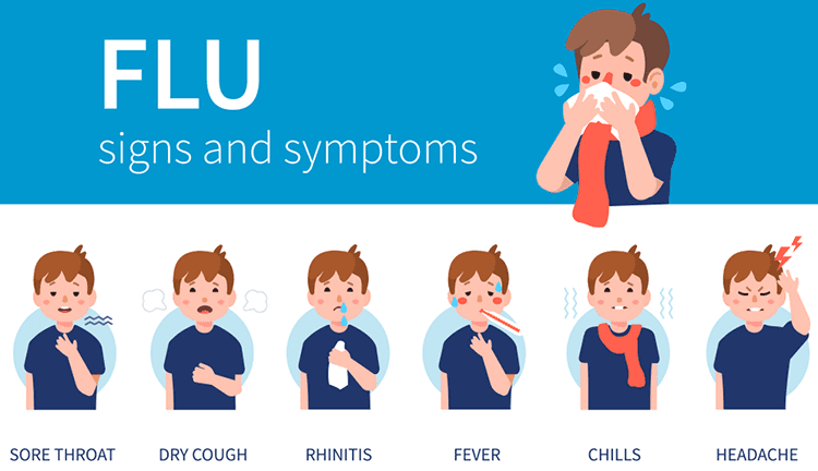 Signs and Symptoms of Influenza (Flu)
