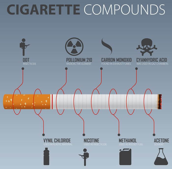 Cigarette smoke, chemicals can put you at stake for multiple cardiovascular diseases.