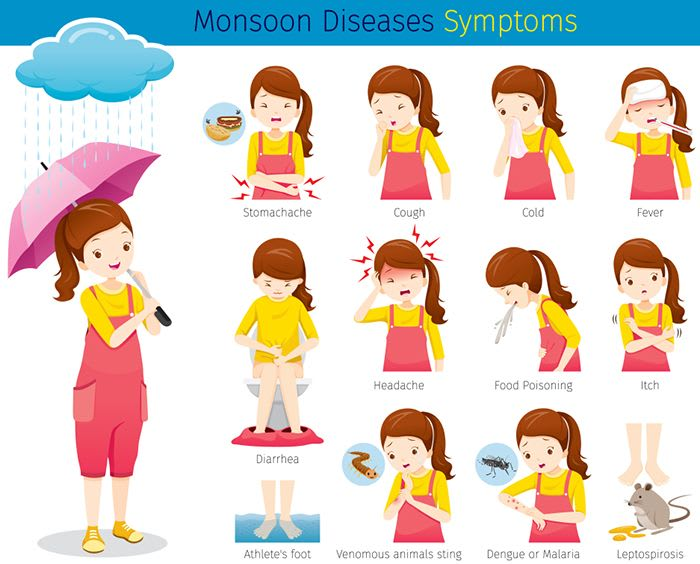 3 Most Common Monsoon Diseases By Monsoon Monster Symptoms