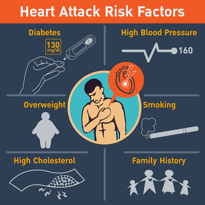 Heart Attack Risk Factors, Diabetes, Hypertension, Smoking