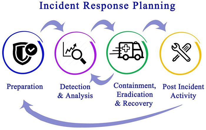 National Institute of Standards and Technology (NIST) Incident Response Plan