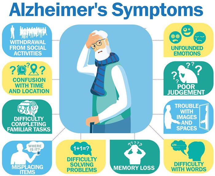 Alzheimer's disease signs and symptoms. So here are some livelihood changes to lower the risk of Alzheimer's Disease (AD).