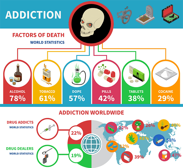 Types Of Drugs And Effects Of Drug Addiction