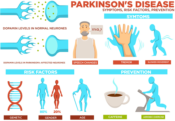Symptoms Of Parkinson's Disease PD (Parkinsons)