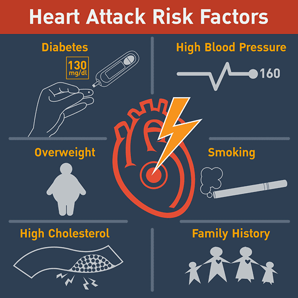 Myocardial Risk Factors