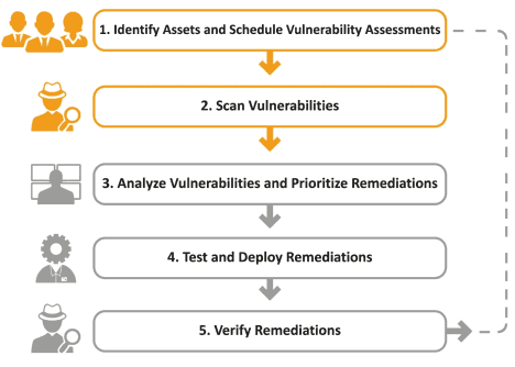 Vulnerability Management Overloaded It Teams  Prioritize The Most Important Vulnerabilities When it comes to operations, vulnerability management should follow a set process