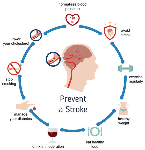 Prevention Of CVA Or Stroke
