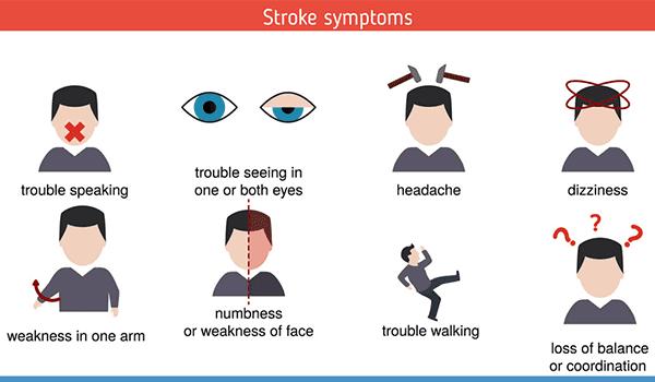 Symptoms Of Cerebrovascular Accident