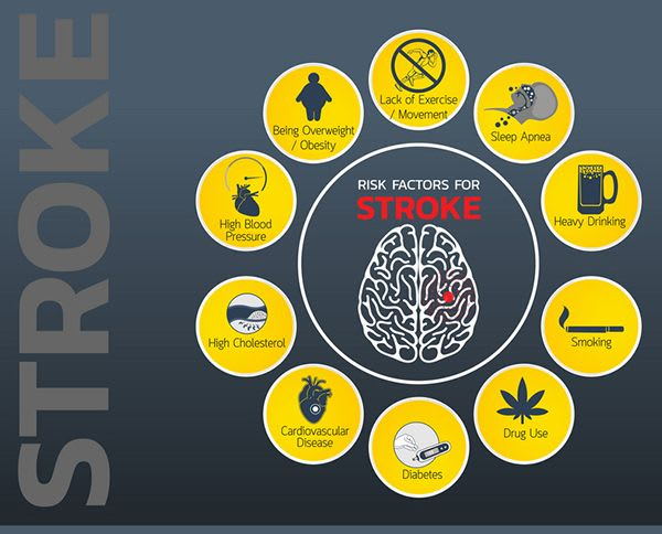 What Is A Cerebrovascular Accident (CVA) Or Stroke