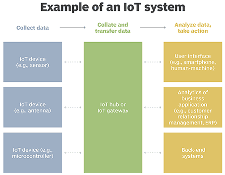 Why The Internet of Things (IoT) Is Vital and Benefits Of Internet of Things (IoT)
