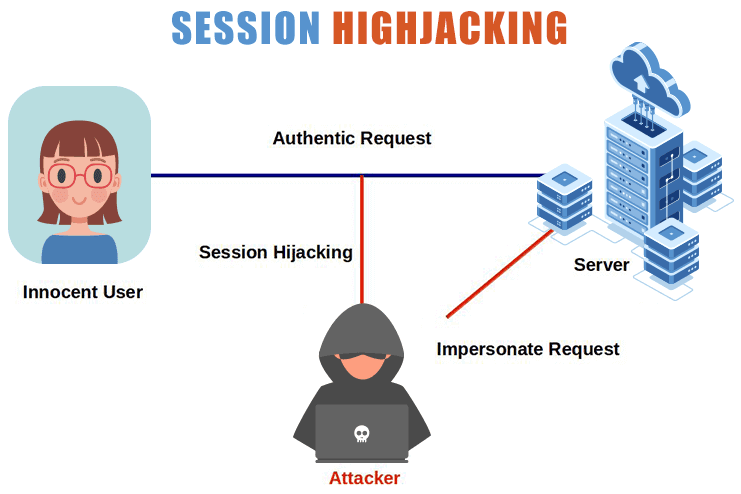 PHP Security Issues To Resolve Session Hijacking In PHP
