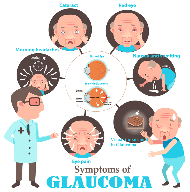 What Are The Signs And Symptoms Of Glaucoma