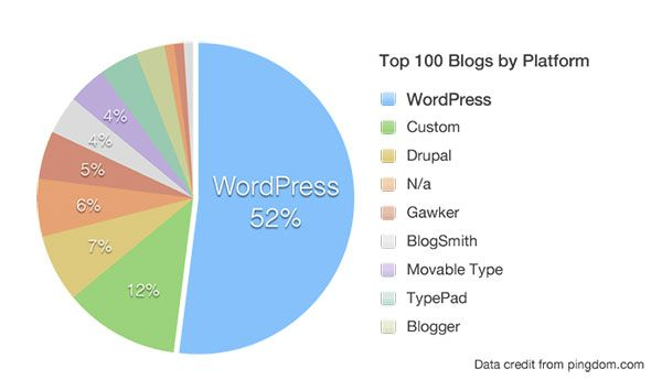 Pie Chart Blogging Platforms