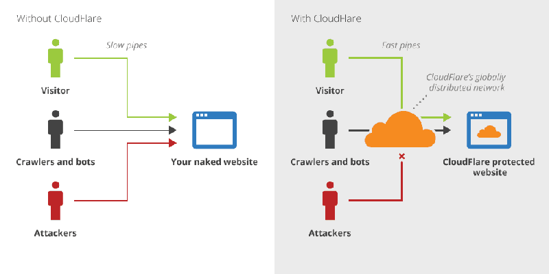 DDos Protection by Cloudflare