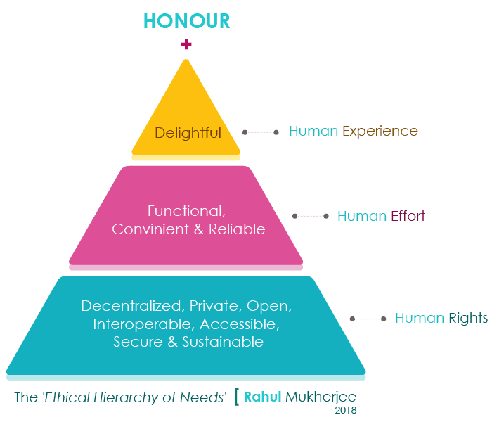 Ethical Design Hierarchy