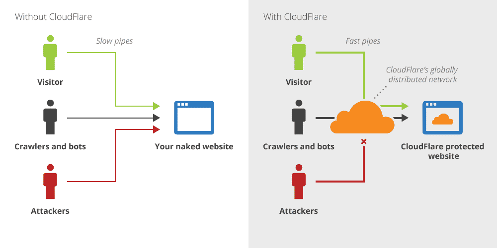 How Cloudflare Works